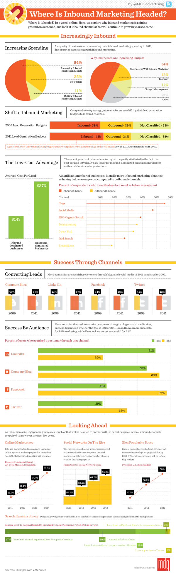 Where Is Inbound Marketing Headed? [Infographic]